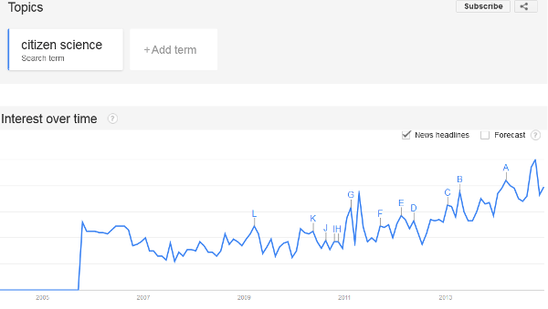 Source: Google Trends